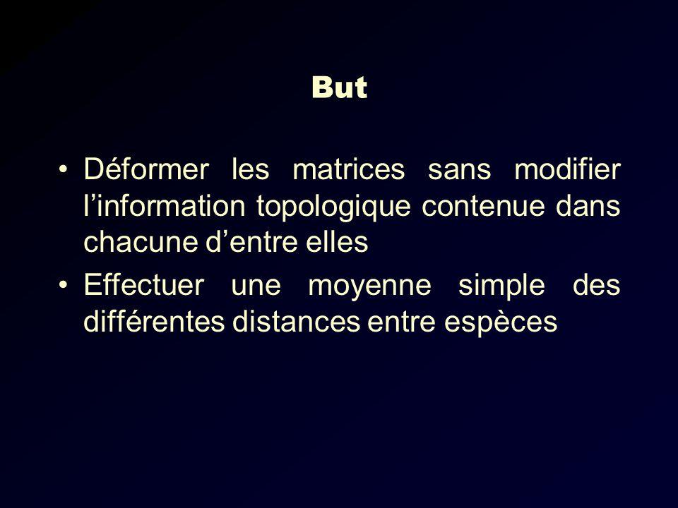 But Déformer les matrices sans modifier l'information topologique contenue dans chacune d'entre elles.