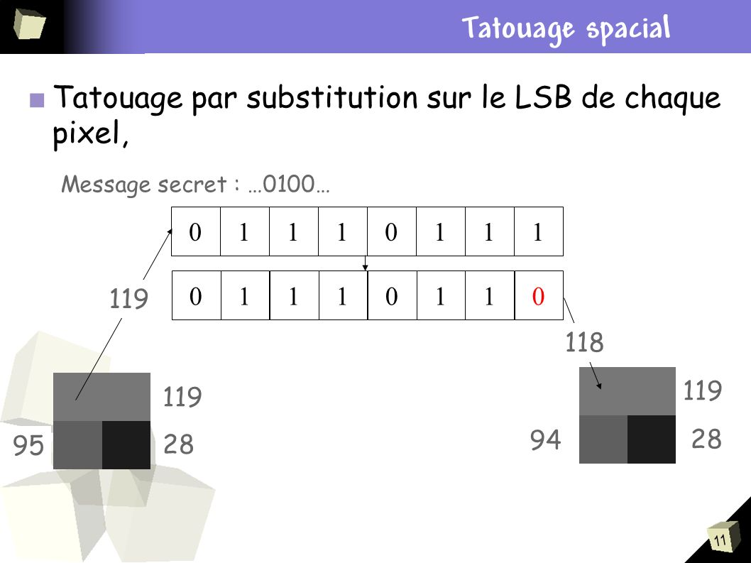 Plan Tatouage spacial. Tatouage par substitution sur le LSB de chaque pixel, Message secret : …0100…