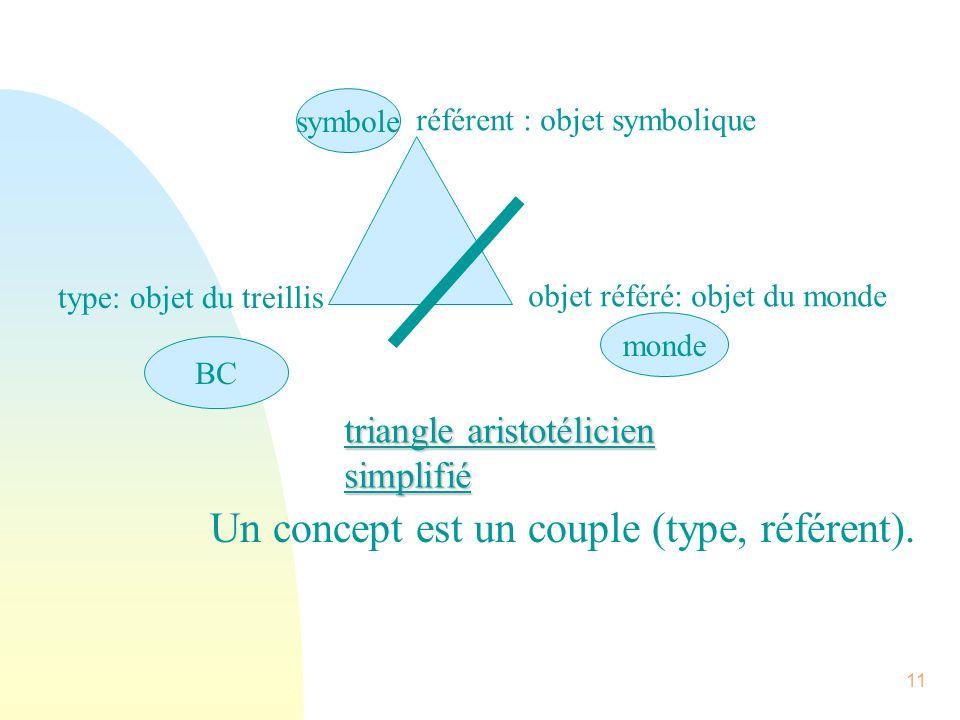 Un concept est un couple (type, référent).