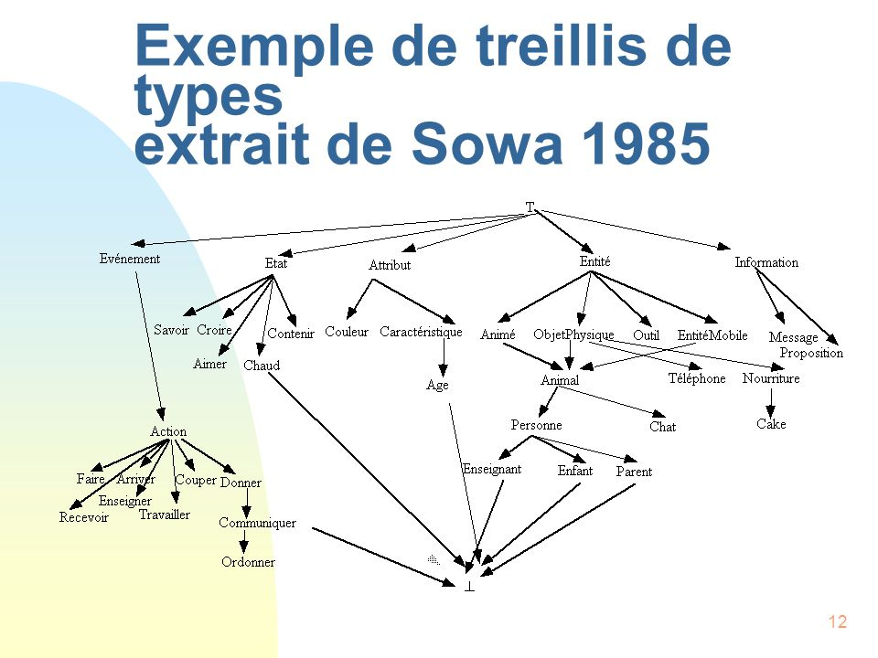 Exemple de treillis de types extrait de Sowa 1985