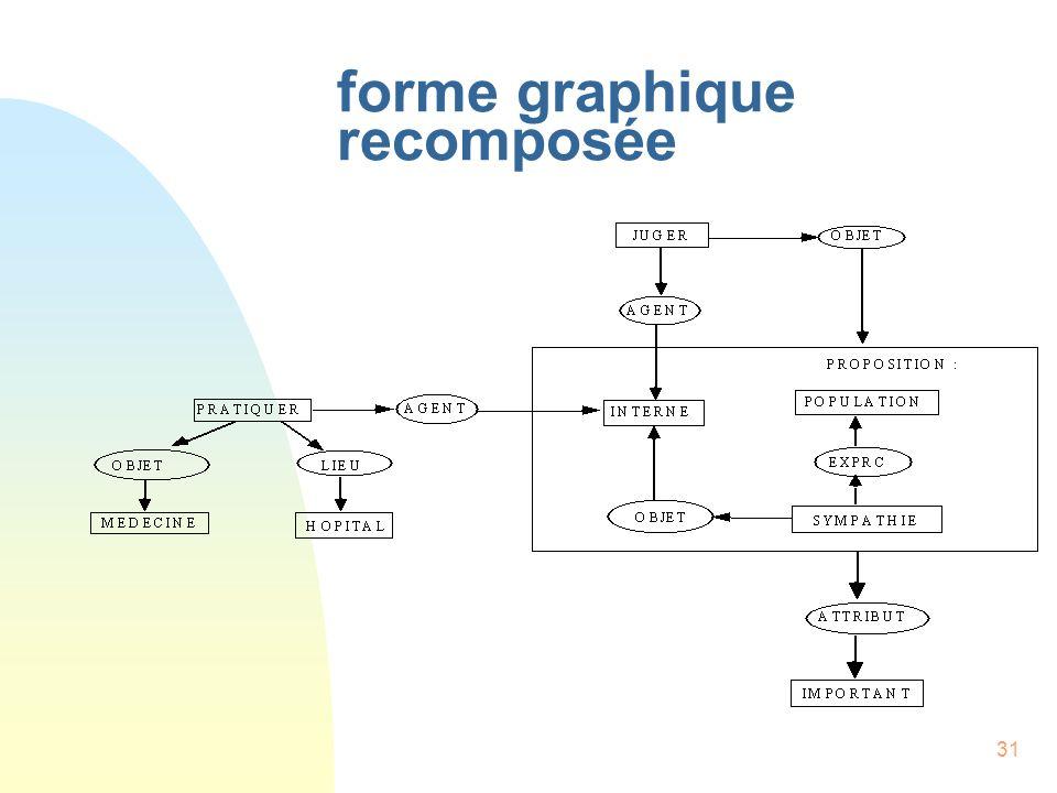forme graphique recomposée