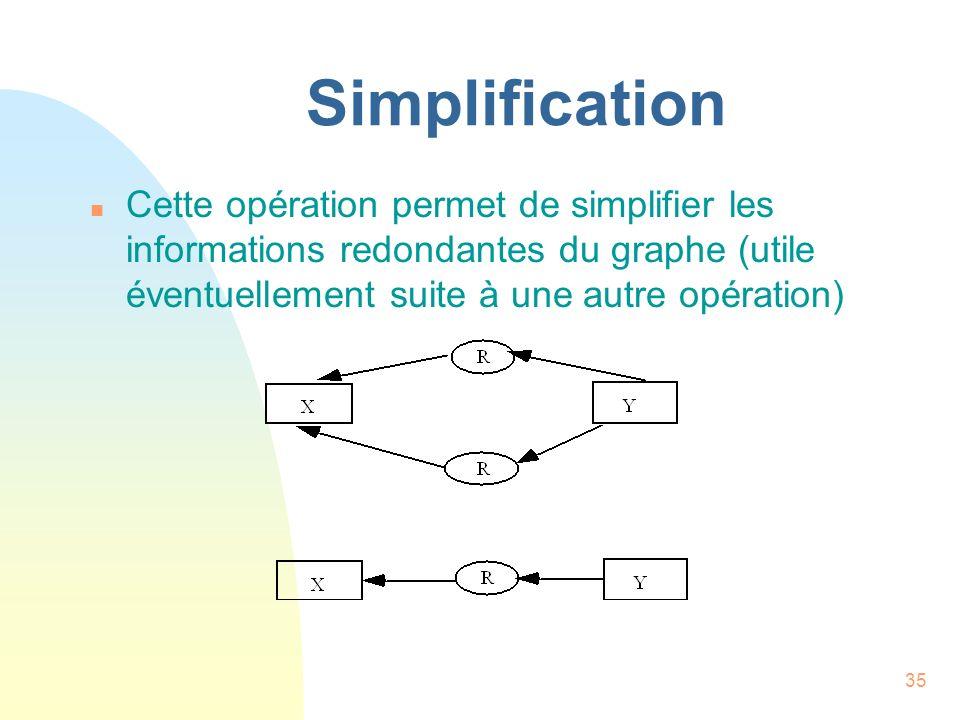 Simplification Cette opération permet de simplifier les informations redondantes du graphe (utile éventuellement suite à une autre opération)