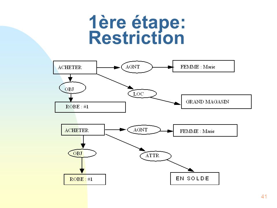 1ère étape: Restriction