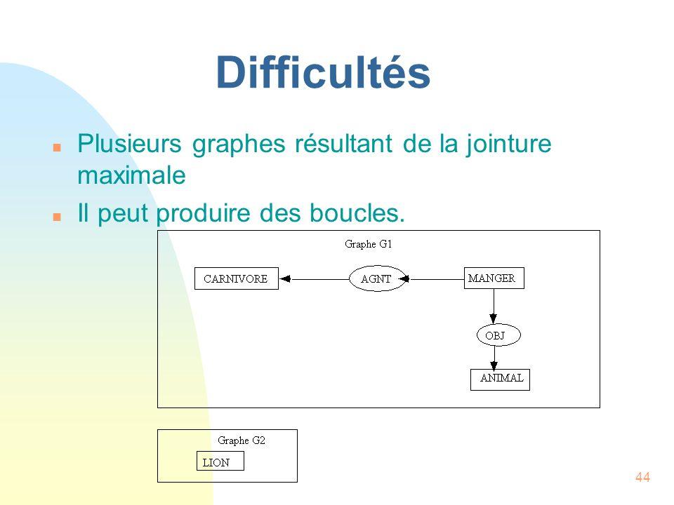 Difficultés Plusieurs graphes résultant de la jointure maximale