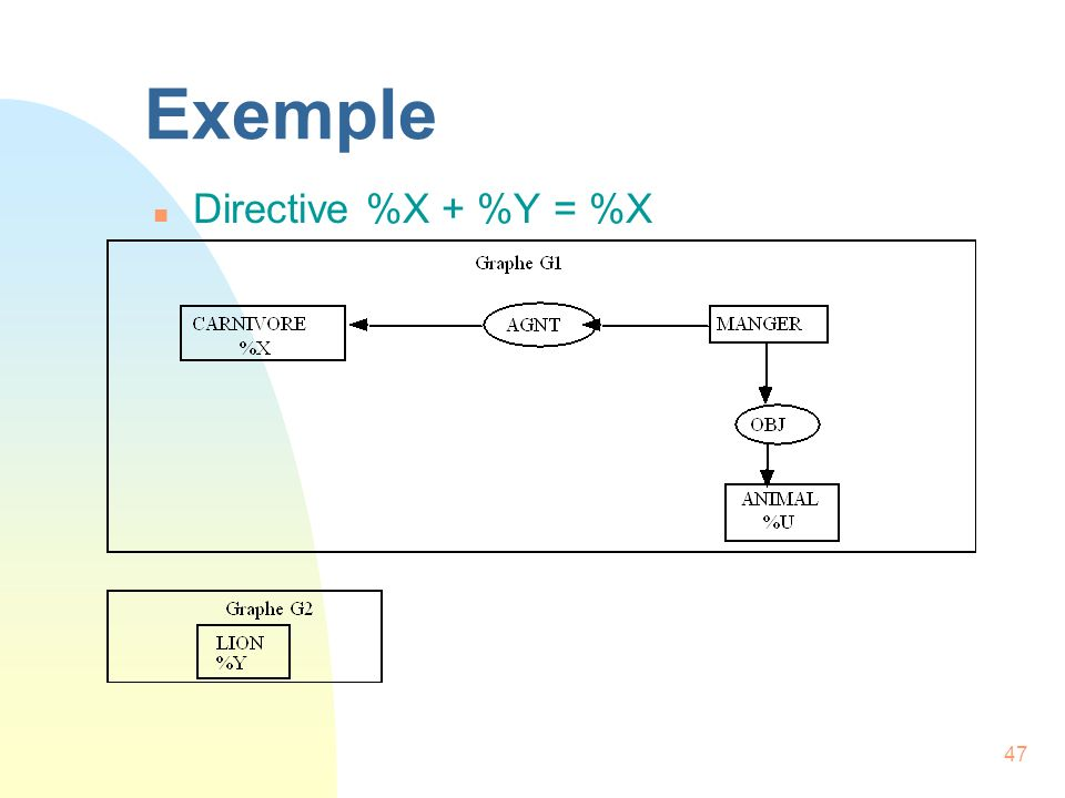 Exemple Directive %X + %Y = %X