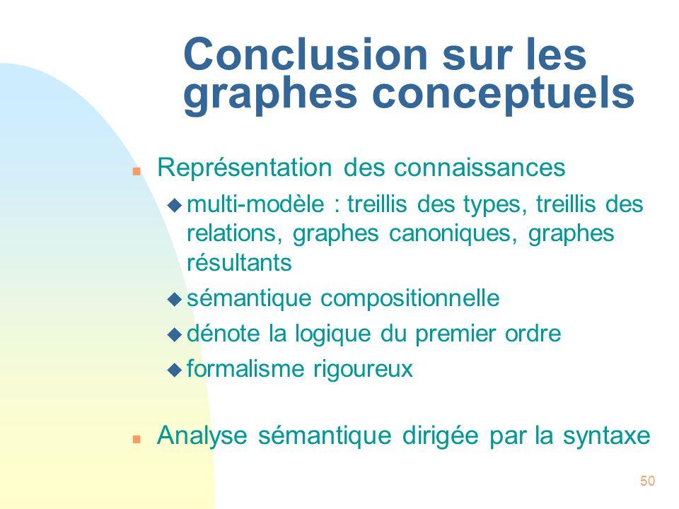 Conclusion sur les graphes conceptuels