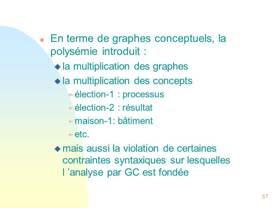 En terme de graphes conceptuels, la polysémie introduit :