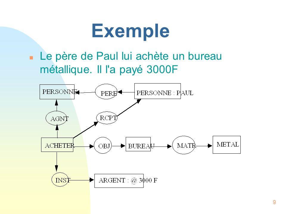 Exemple Le père de Paul lui achète un bureau métallique. Il l a payé 3000F