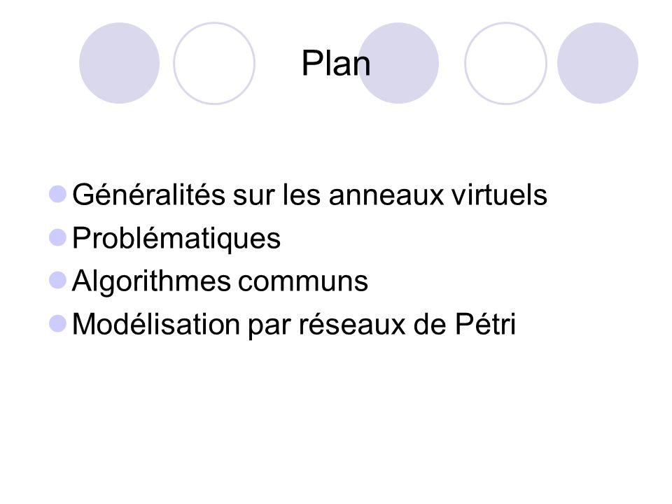 Plan Généralités sur les anneaux virtuels Problématiques