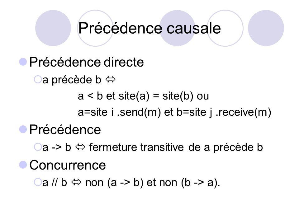 Précédence causale Précédence directe Précédence Concurrence