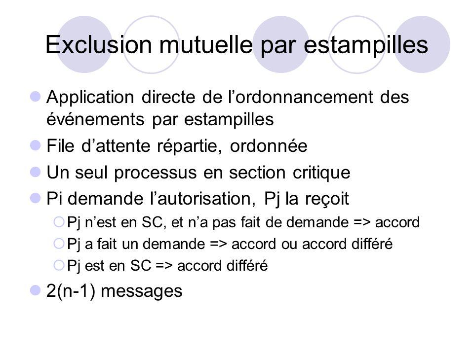 Exclusion mutuelle par estampilles