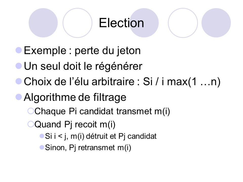 Election Exemple : perte du jeton Un seul doit le régénérer