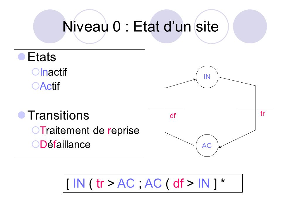 Niveau 0 : Etat d'un site Etats Transitions