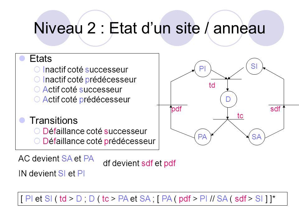 Niveau 2 : Etat d'un site / anneau