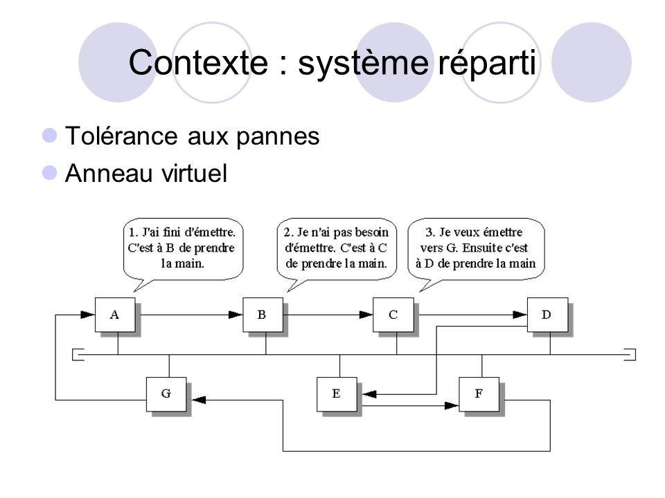 Contexte : système réparti