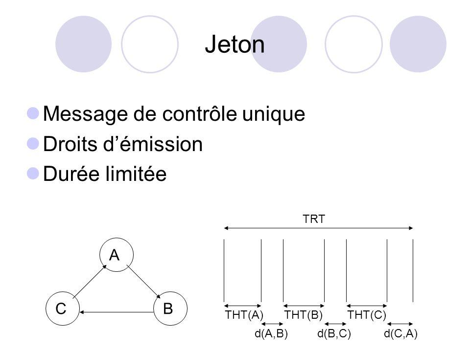 Jeton Message de contrôle unique Droits d'émission Durée limitée A C B