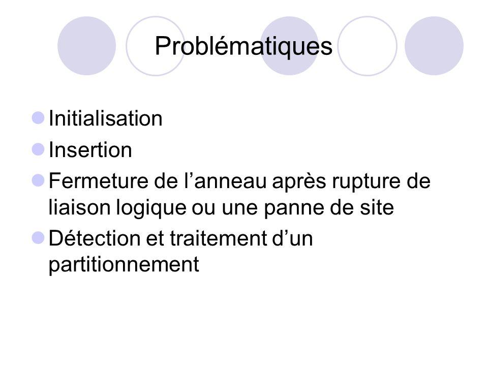Problématiques Initialisation Insertion