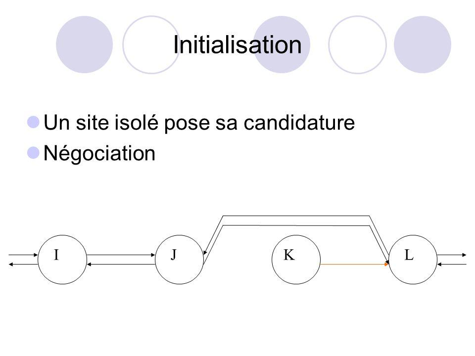 Initialisation Un site isolé pose sa candidature Négociation I J K L