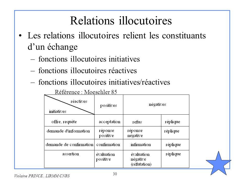 Relations illocutoires
