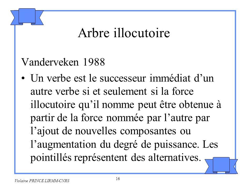 Arbre illocutoire Vanderveken 1988