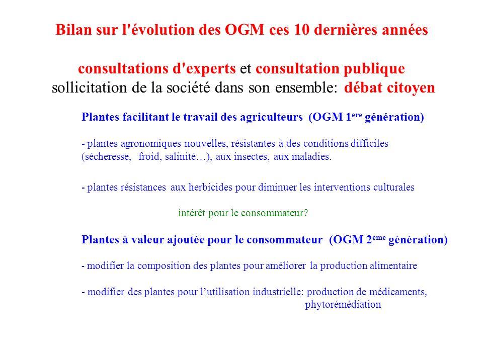 Bilan sur l évolution des OGM ces 10 dernières années