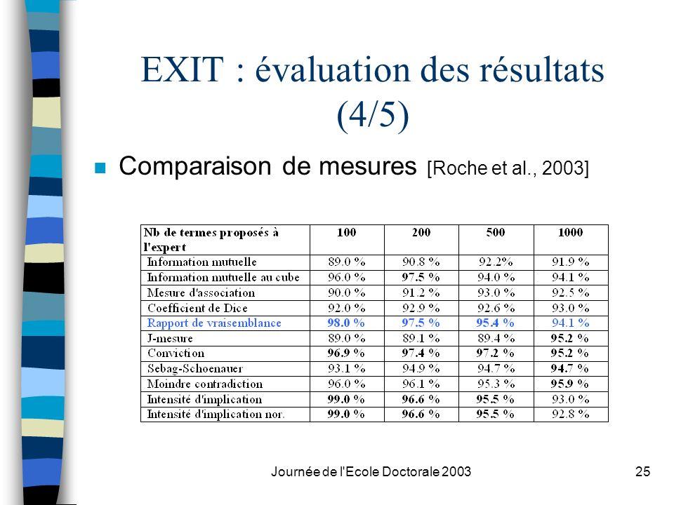 EXIT : évaluation des résultats (4/5)