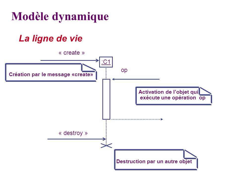 Modèle dynamique La ligne de vie « create » :C1 op « destroy »