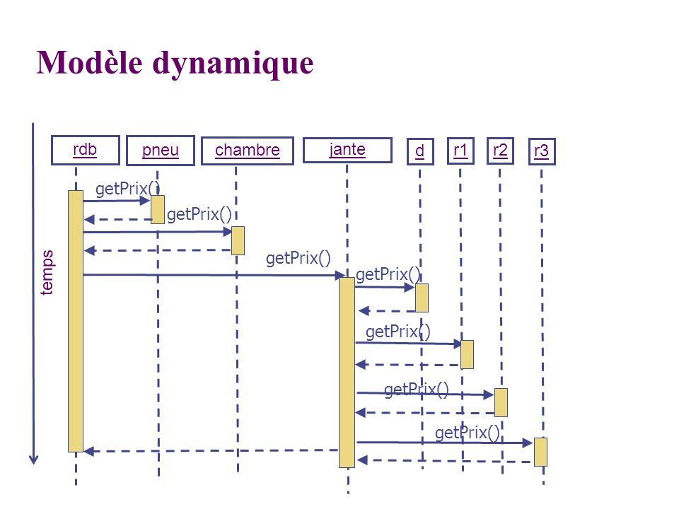 Modèle dynamique rdb pneu chambre jante d r1 r2 r3 getPrix() getPrix()