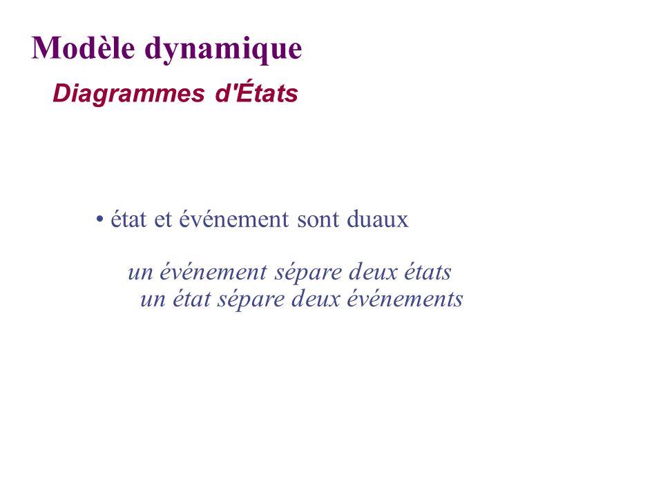 Modèle dynamique Diagrammes d États • état et événement sont duaux