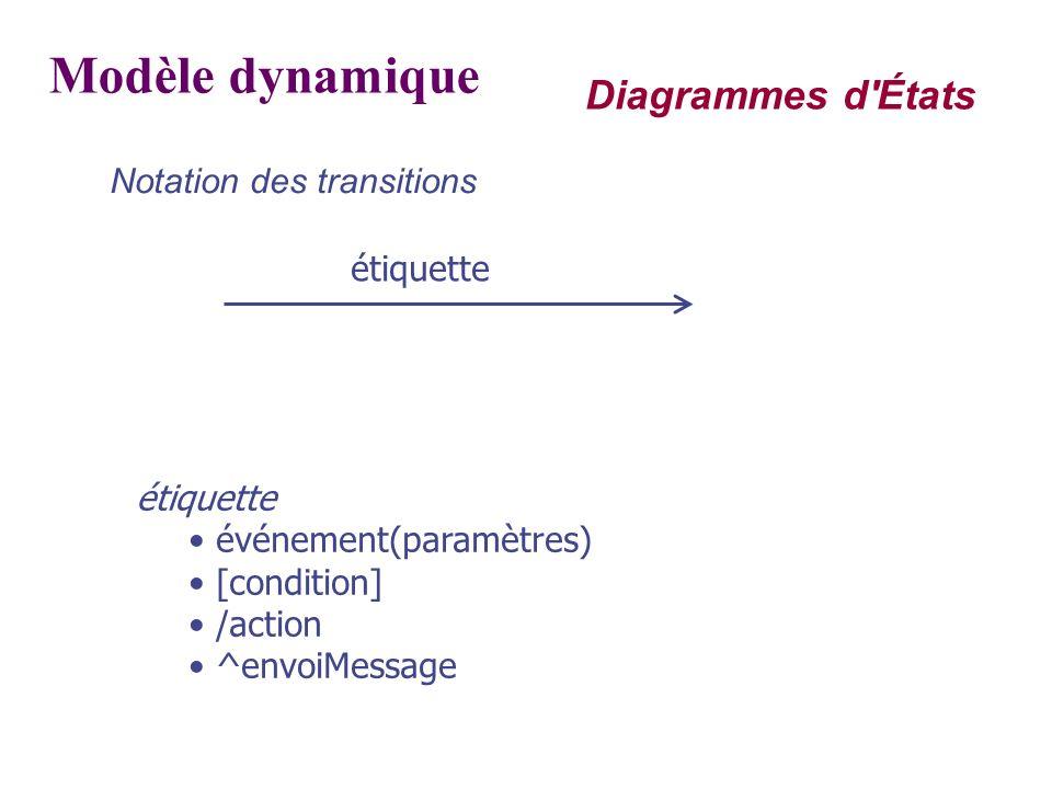 Modèle dynamique Diagrammes d États Notation des transitions étiquette