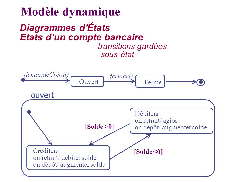 Modèle dynamique Diagrammes d États Etats d'un compte bancaire