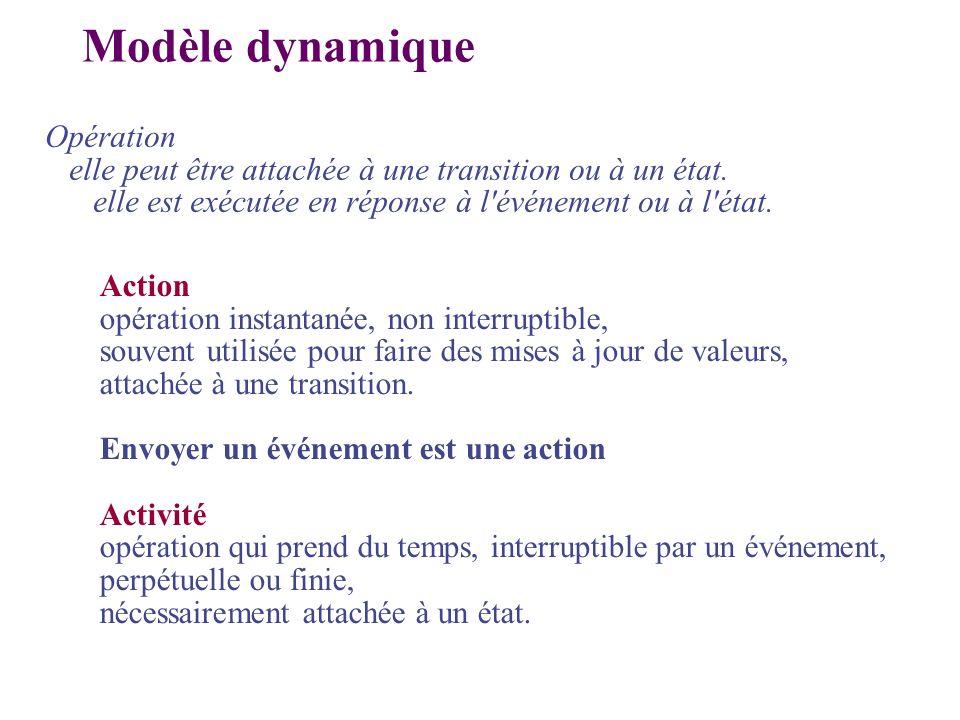 Modèle dynamique Opération