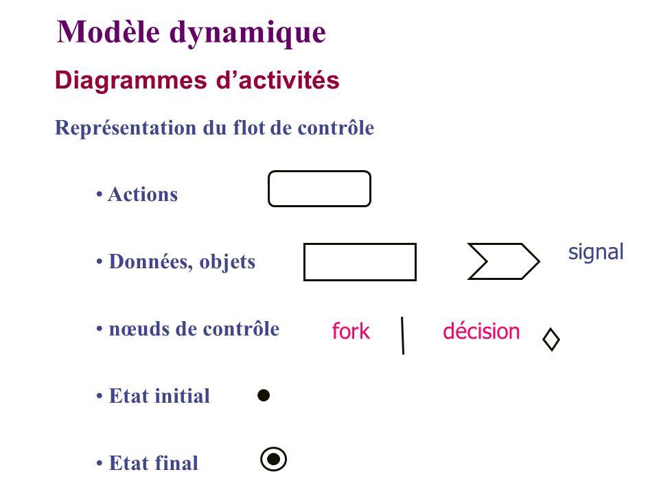 Modèle dynamique Diagrammes d'activités