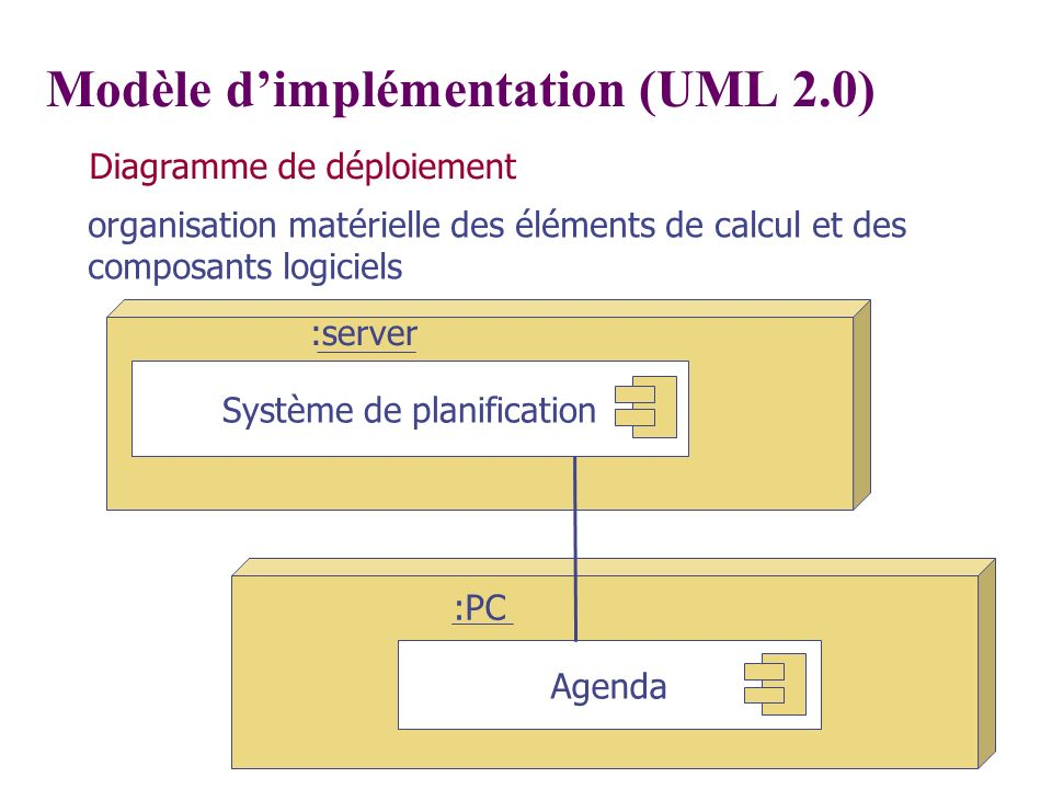 Modèle d'implémentation (UML 2.0)