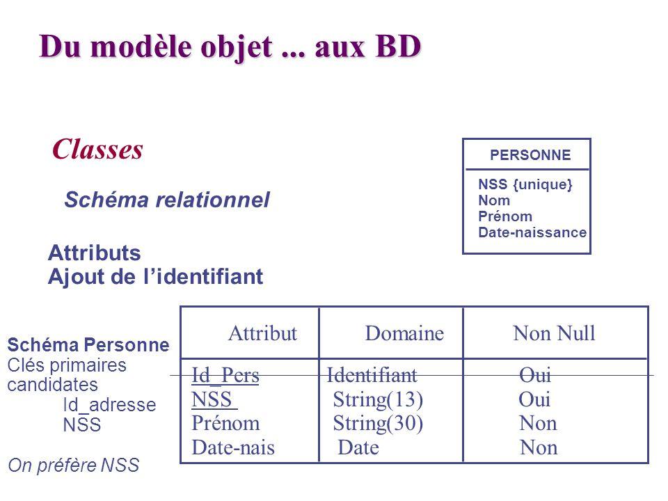 Du modèle objet ... aux BD Classes Schéma relationnel Attributs
