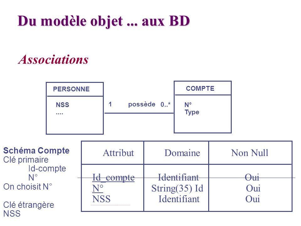 Du modèle objet ... aux BD Associations Attribut Domaine Non Null