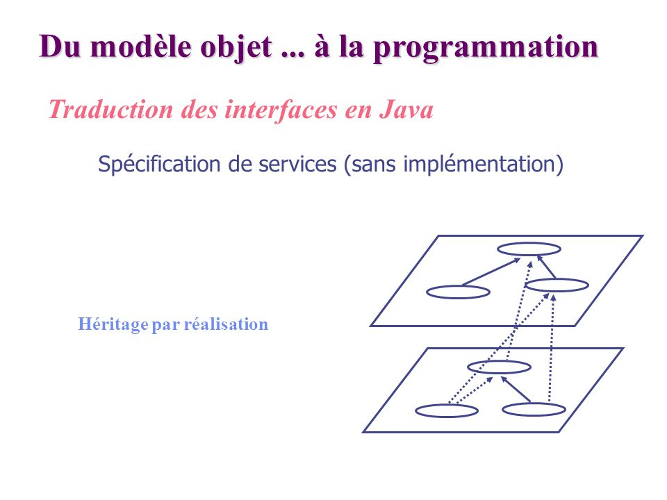 Du modèle objet ... à la programmation