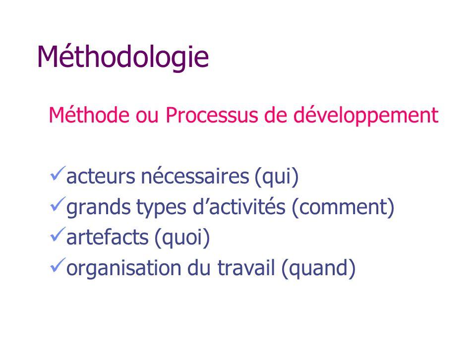 Méthodologie Méthode ou Processus de développement