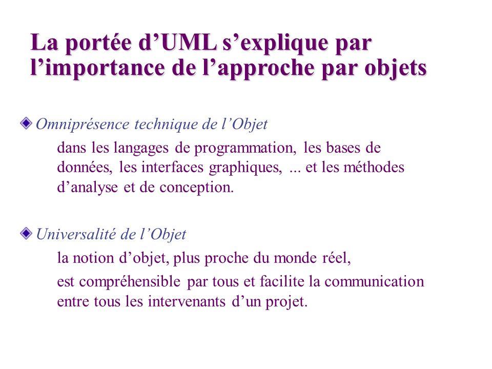 La portée d'UML s'explique par l'importance de l'approche par objets