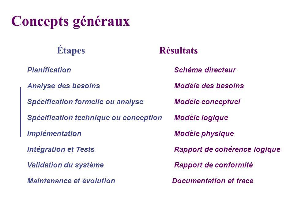 Concepts généraux Étapes Résultats Planification Schéma directeur