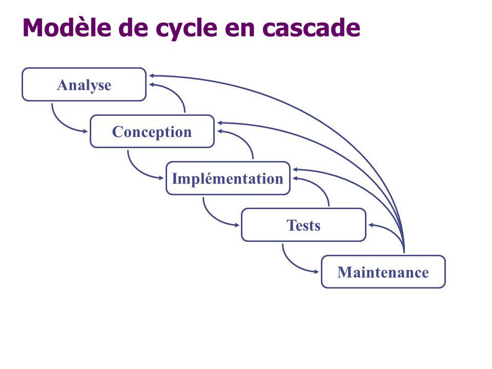 Modèle de cycle en cascade