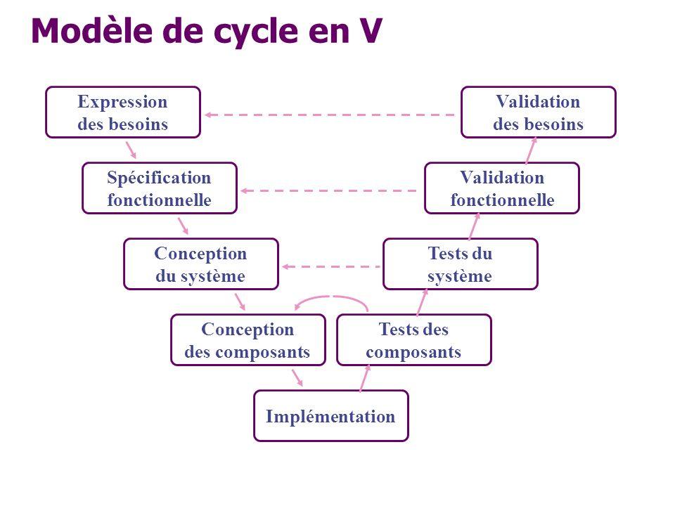 Modèle de cycle en V Expression des besoins Validation des besoins