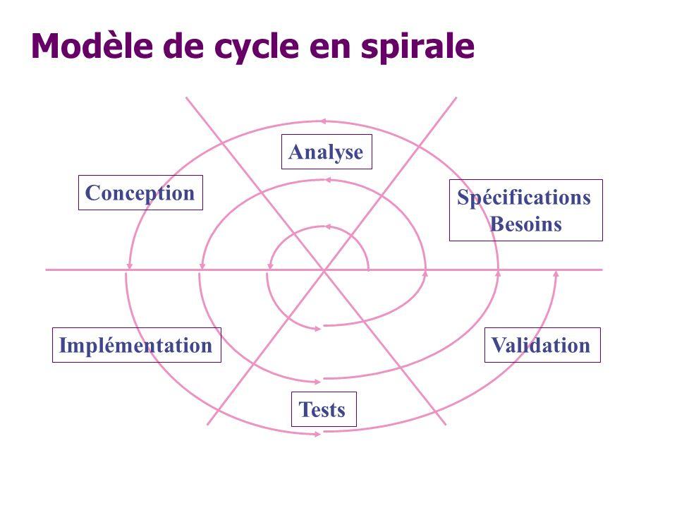 Modèle de cycle en spirale