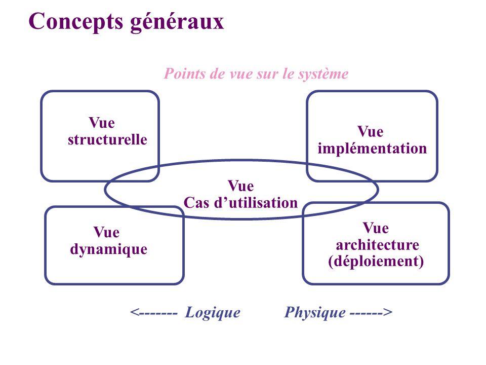Concepts généraux Points de vue sur le système Vue structurelle Vue