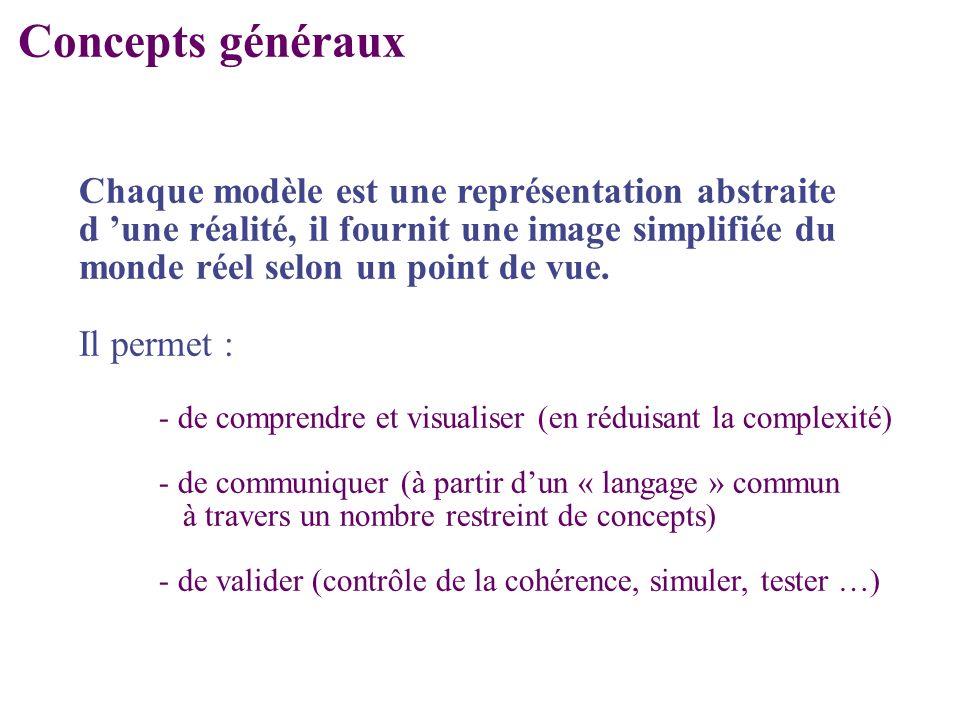 Concepts généraux Chaque modèle est une représentation abstraite