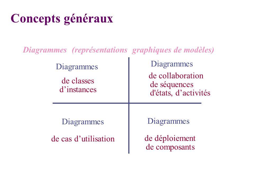 Concepts généraux Diagrammes (représentations graphiques de modèles)