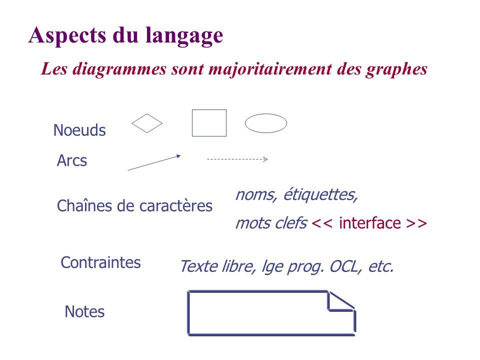 Aspects du langage Les diagrammes sont majoritairement des graphes