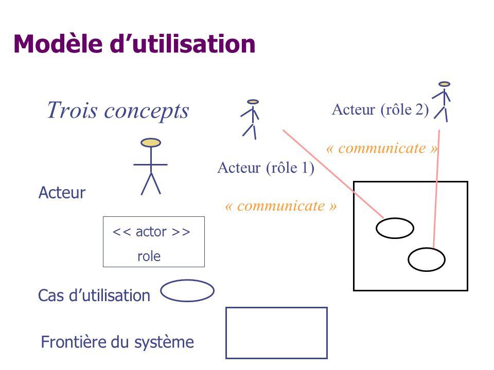 Modèle d'utilisation Trois concepts Acteur (rôle 2) « communicate »