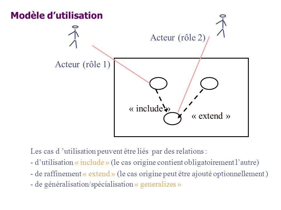 Modèle d'utilisation Acteur (rôle 2) Acteur (rôle 1) « include »