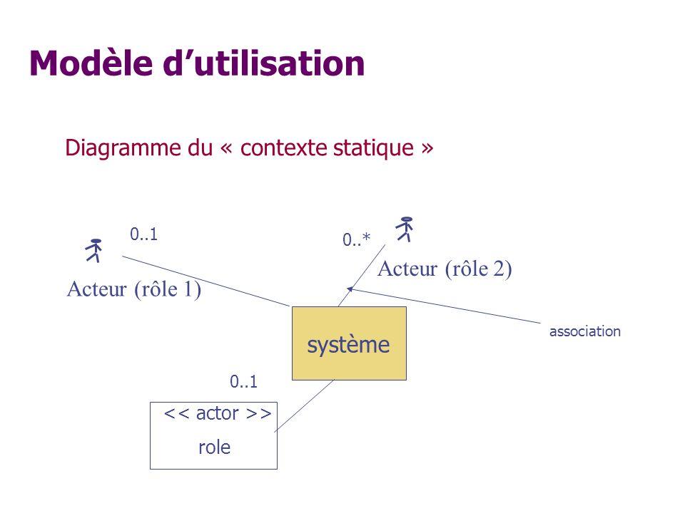 Modèle d'utilisation Diagramme du « contexte statique »